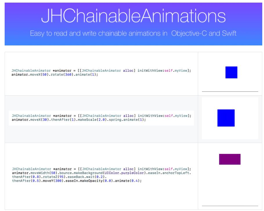 Easy to read and write chainable animations