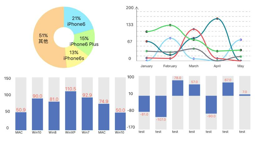 A Beautiful chart for iOS Support animation and click