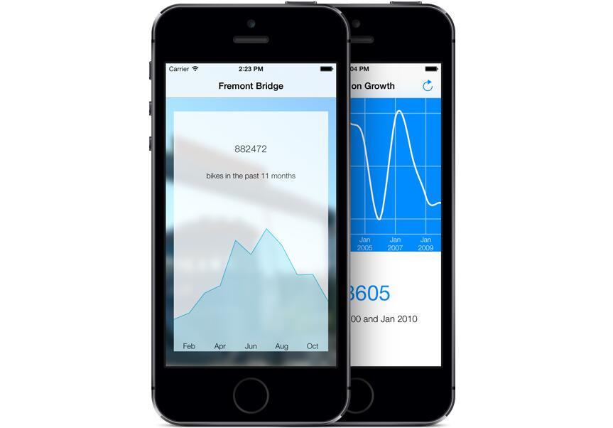 A charting library that makes it easy to create beautiful line graphs for iOS