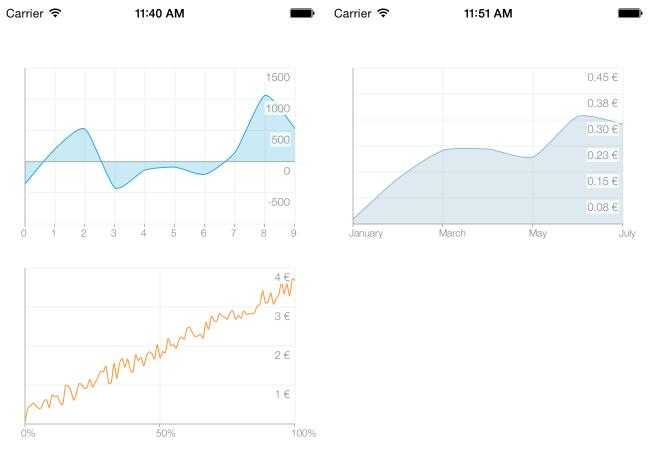 A line chart library for iOS