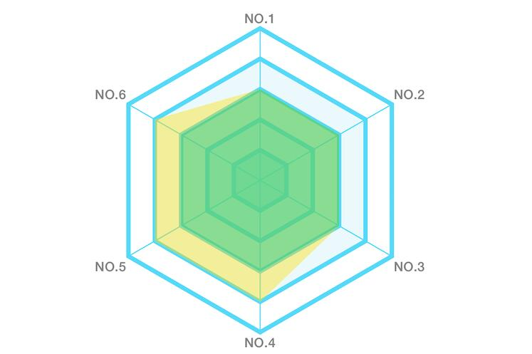 A customizable radar chart in Swift