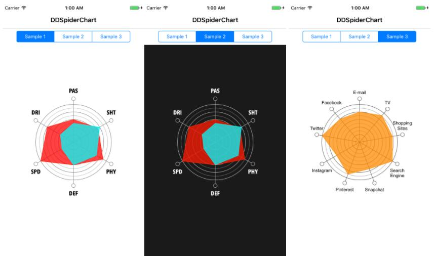 Easy to use Spider (Radar) Chart library for iOS written in Swift