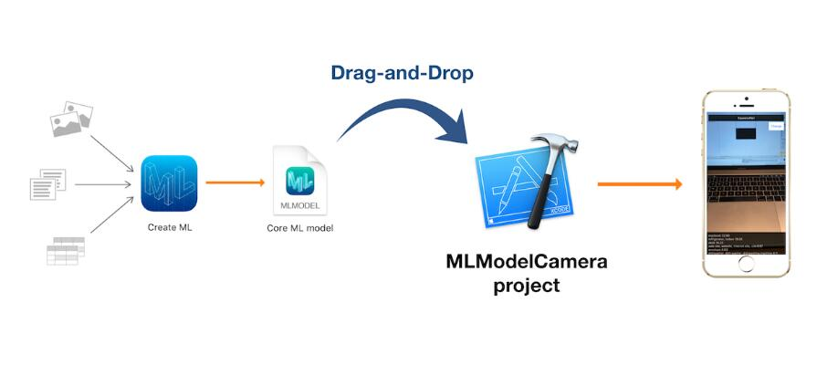 Create ML enable us to train Core ML models just with Drag-and-Drop