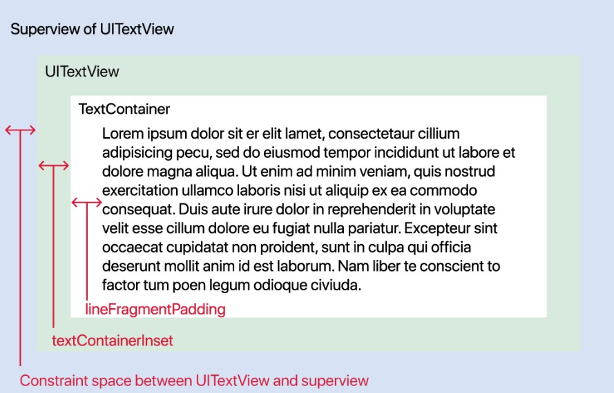 A missing placeholder for UITextView