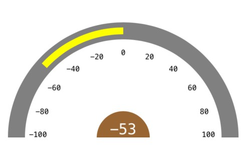 TZSpeedometer lets you display the meter with both positive & negative readings