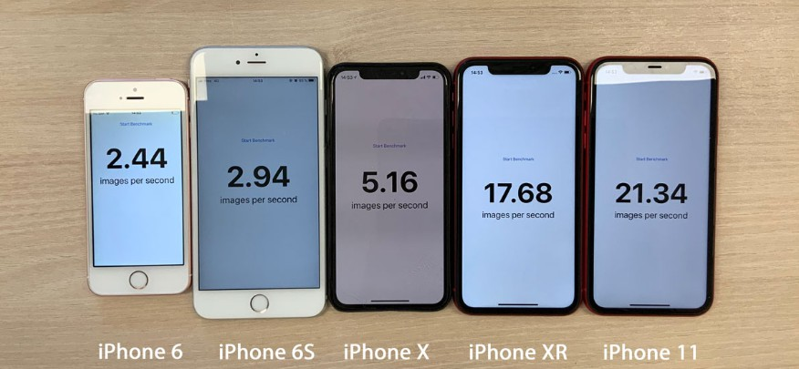 Benchmark Core ML on the iPhone 11 and previous devices