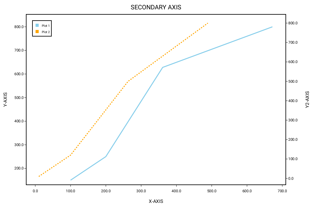 _07_secondary_axis_line_chart