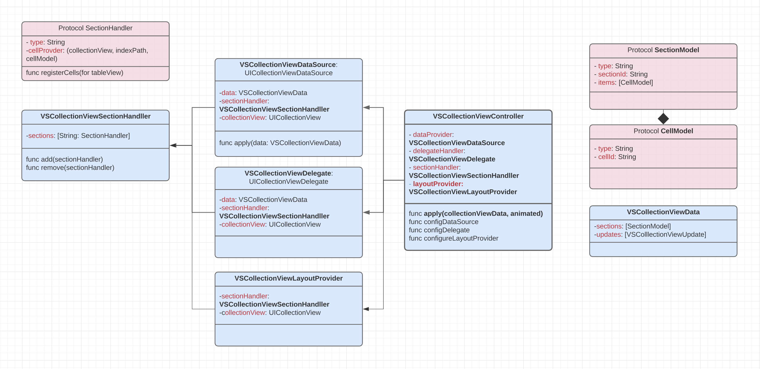 VSCollectionKit_Class_Diagram