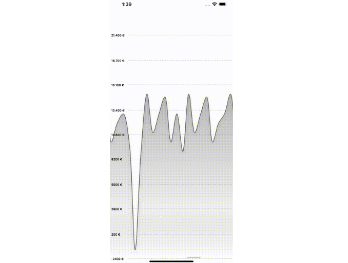 An adaptive scrollable chart for iOS to visualise simple discrete datasets