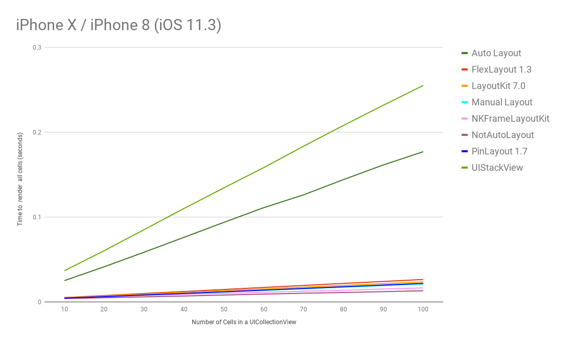 benchmark_iphonex